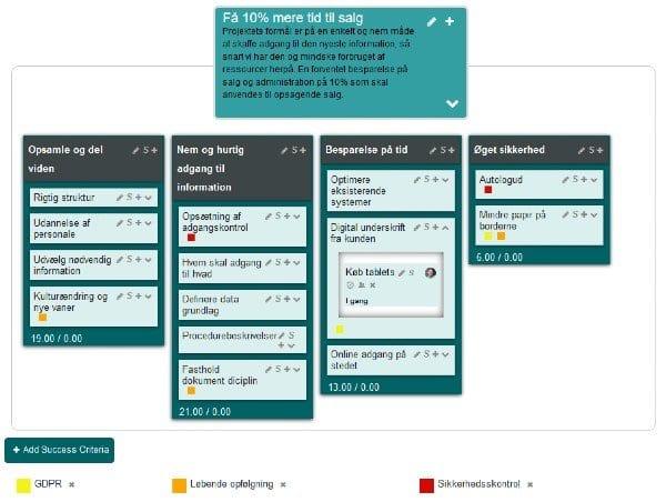 Viser et Targetboard, der brudt ned til opgaver med brug af #-funktion til mærkning af delmålene