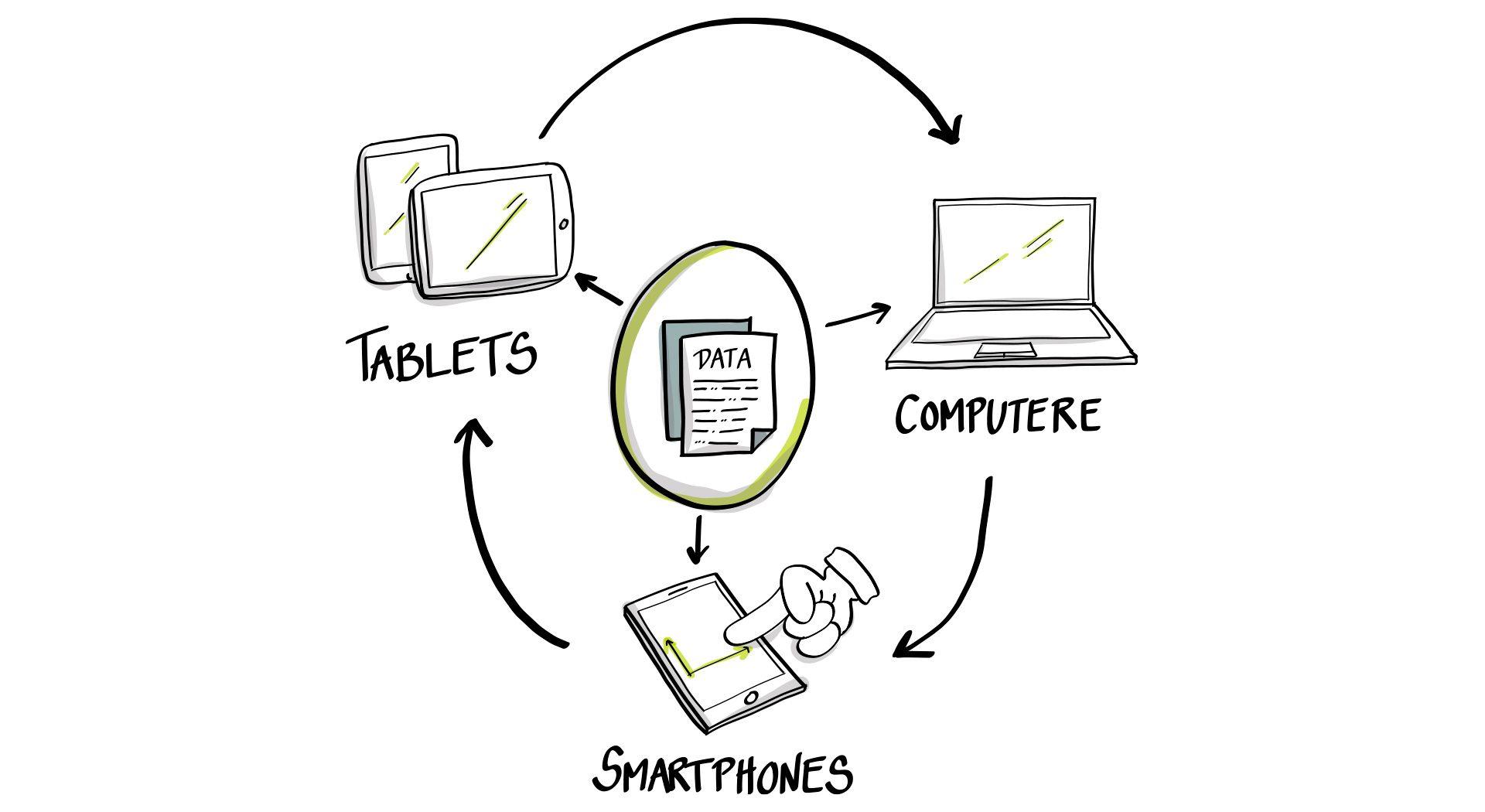 Samarbejd nemt fra alle devices