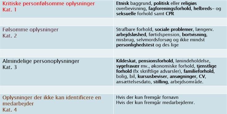 zispa, GDPR, Persondataforordningen, skema