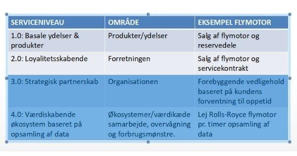 matrix, servicetransformation, skema, zispa, flymotor