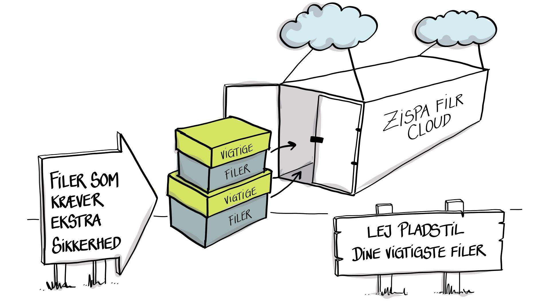 Flyt dine filer ud i en sikker sky hos Zispa